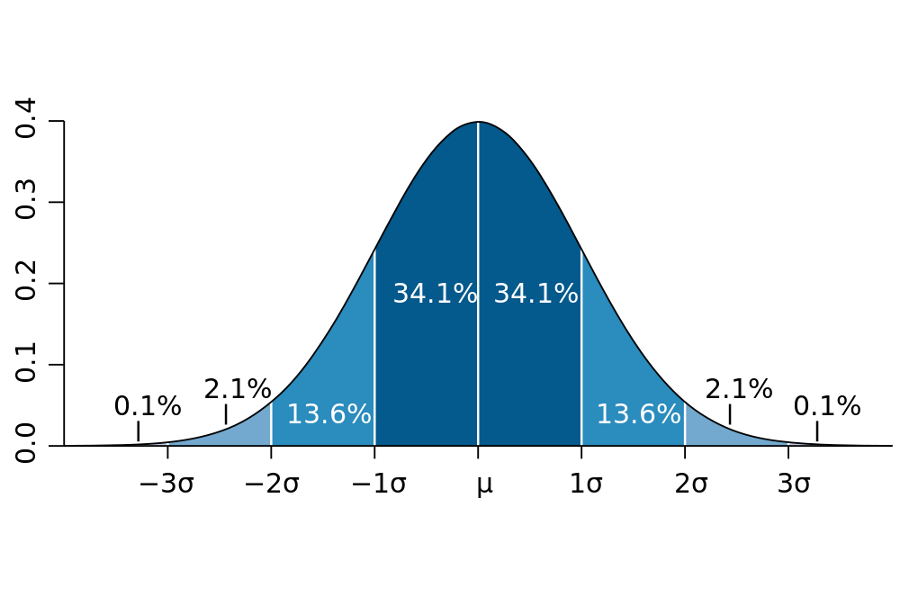 Standard deviation is a helpful analytic tool to research what is normal, from height to penis size